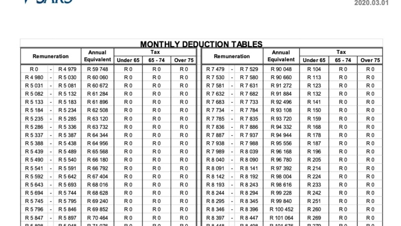 SARS Monthly Tax Tables 2021